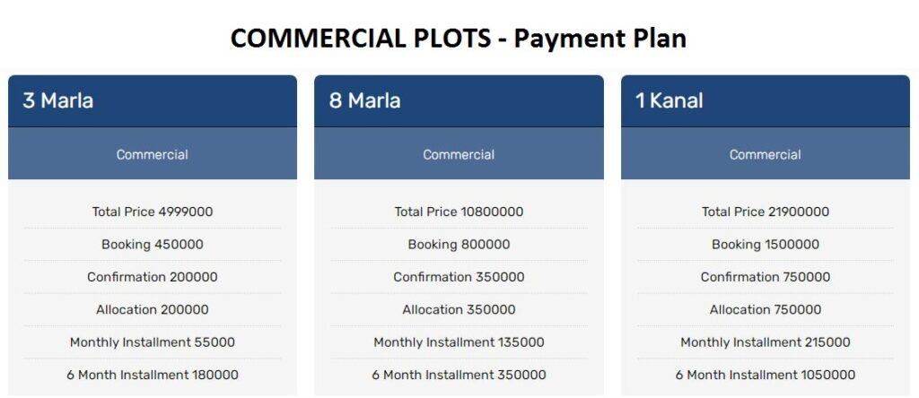 Commercial Plots Payment plan and Prices Abdullah City