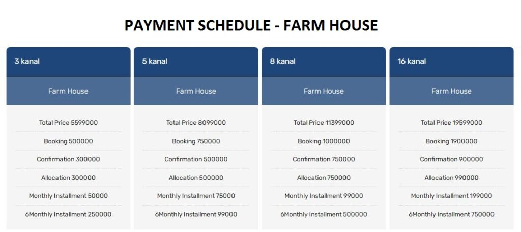 Farm house Payment plan and Prices Abdullah City