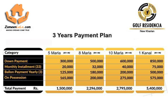 Golf Residencia Payment Plan