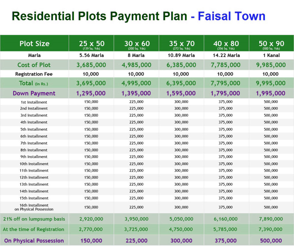 Faisal-Town-Islamabad-Payment-Schedule-For-Residential-Plots