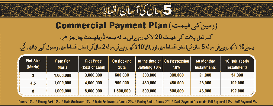 Omega Residencia Faisalabad Commercial Plot Payment Plan