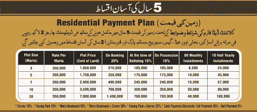 Omega Residencia Faisalabad Residential Plot Payment Plan
