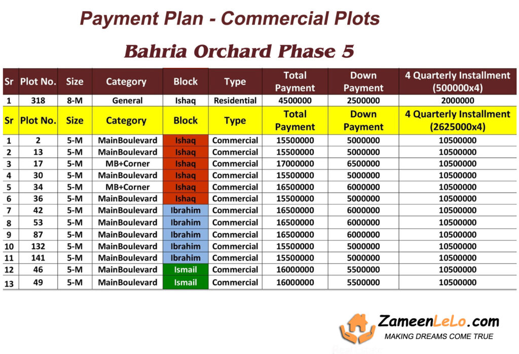 Commercial-Plots-payment-plan-and-price-bahria-orchard-phase-5-lahore
