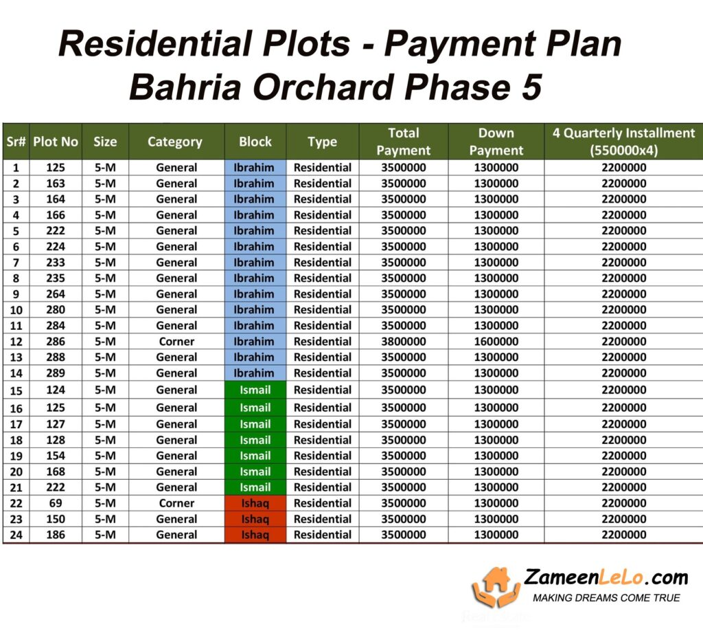 Residential-Plots-payment-plan-and-price-bahria-orchard-phase-5-lahore