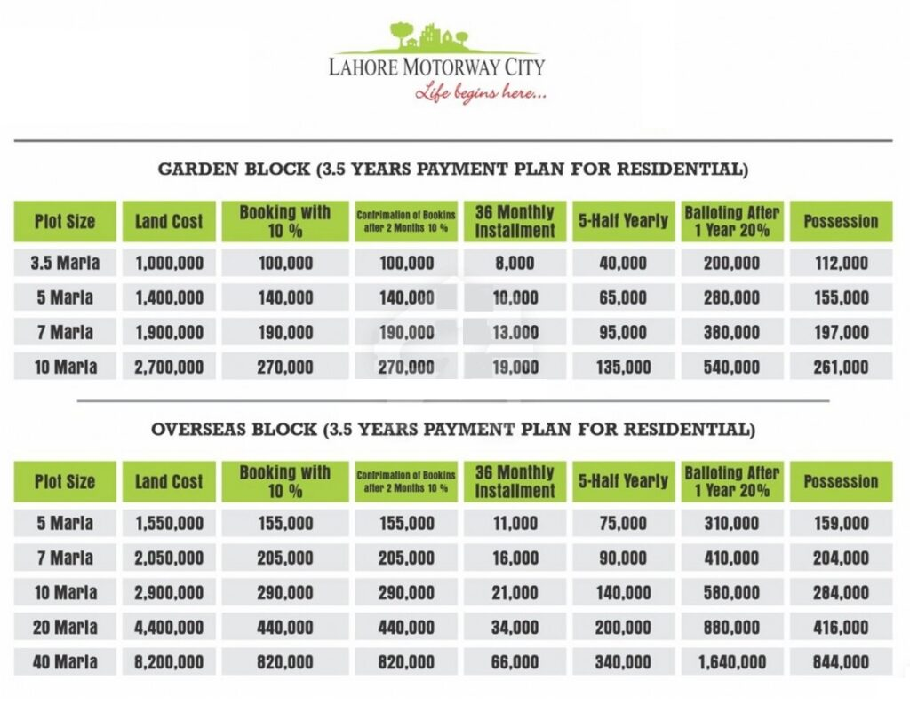 Installments-Plan-and-Total-Price-lahore-motorway-city