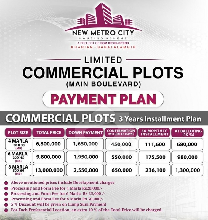 New-Metro-City-Commercial-Plots-Payment-plan-and-Price-Plan