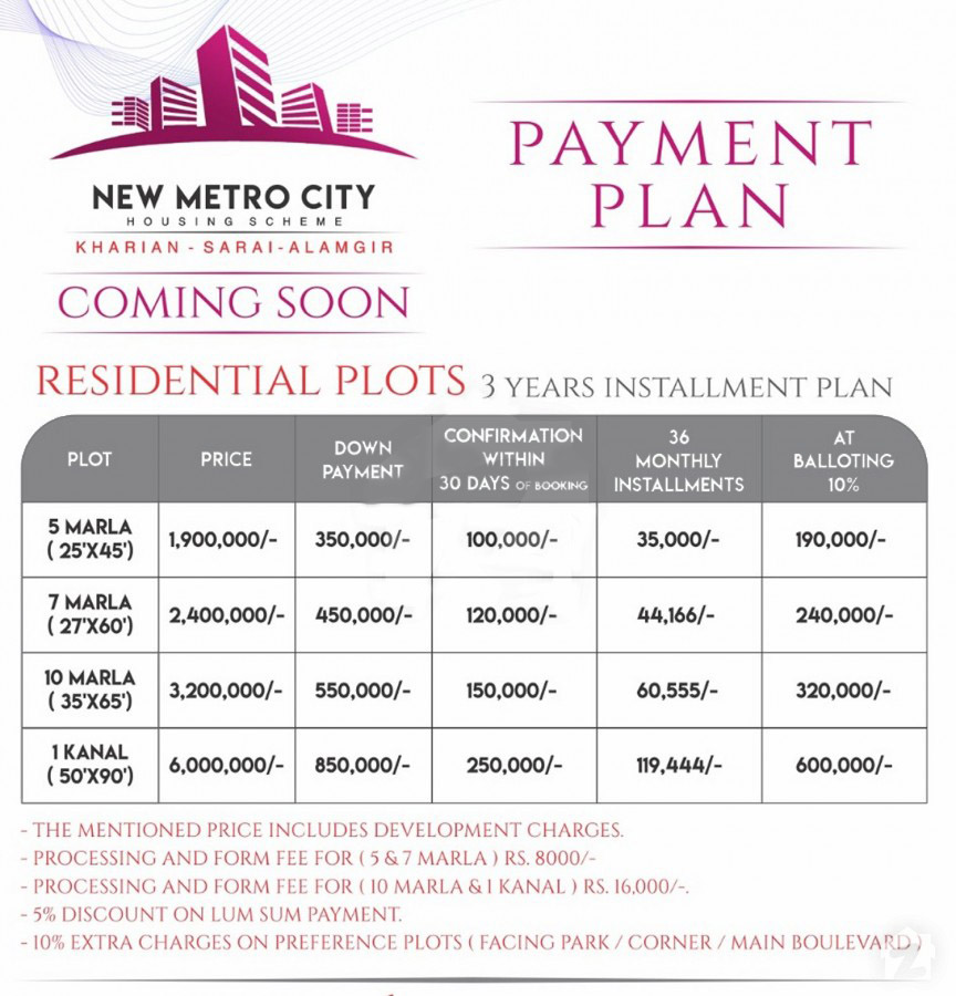 New-Metro-City-Residential-Plots-Payment-plan-and-Price-Plan