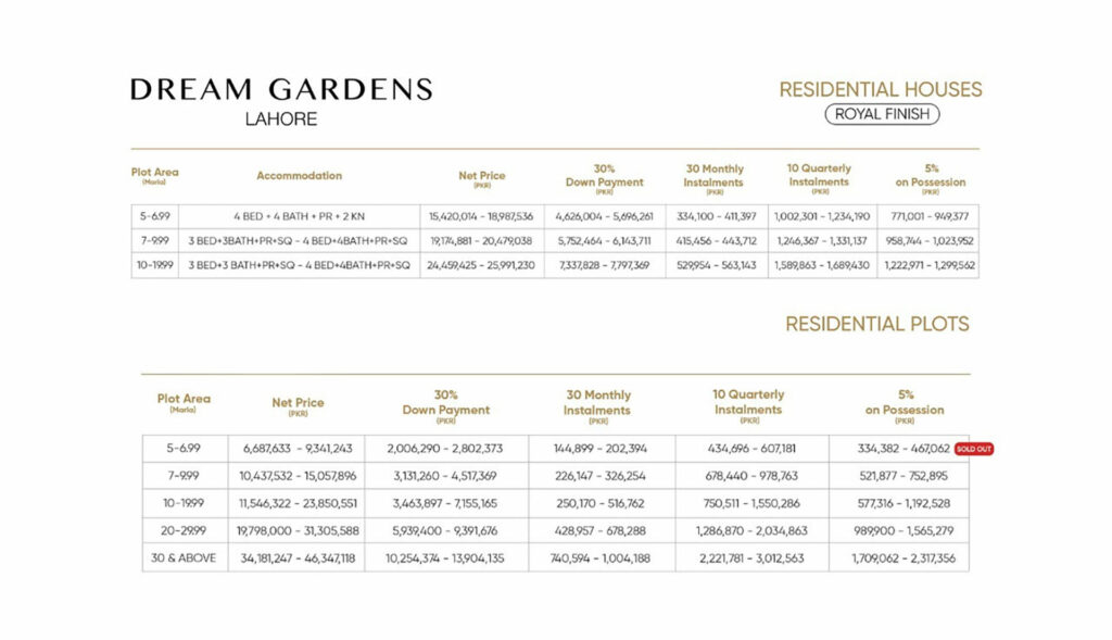 Payment-Plan-and-Price-Residencial-Plot-Dream-Gardens-Lahore-Phase-2