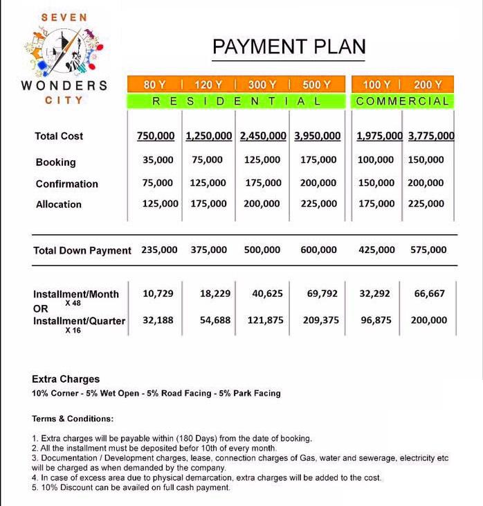 Payment-Plan-and-Price-Seven-Wonders-City-Karachi