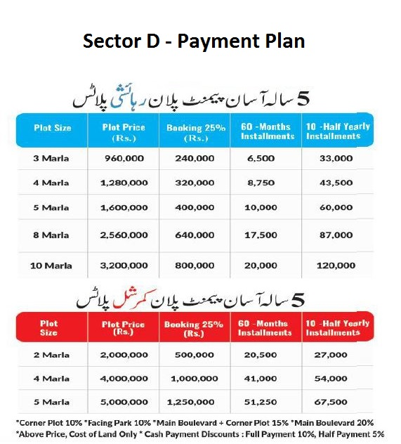 Payment-plan-OMEGA-RESEDENCIA-Lahore-SECTOR-D