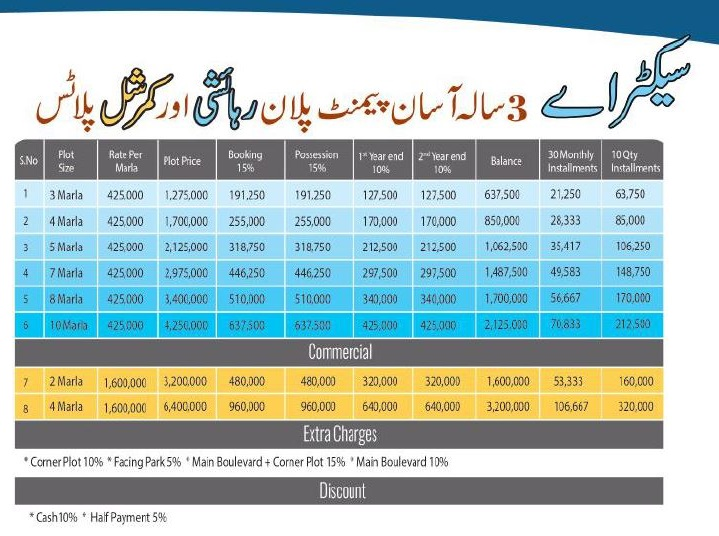 Price-plan-OMEGA-RESEDENCIA-Lahore-SECTOR-A