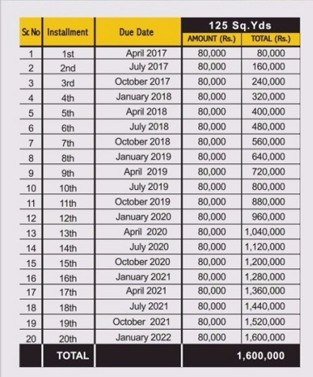 Payment-Plans-Residential-125-sqaure-yards-Bungalows-ASF-City-Karachi